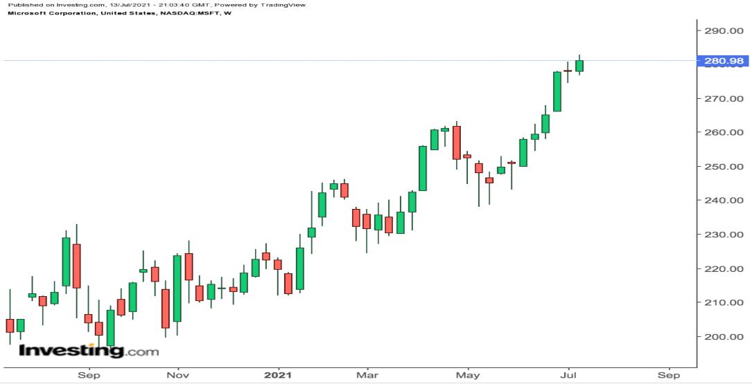 微软股价走势图,来源:英为财情Investing.com