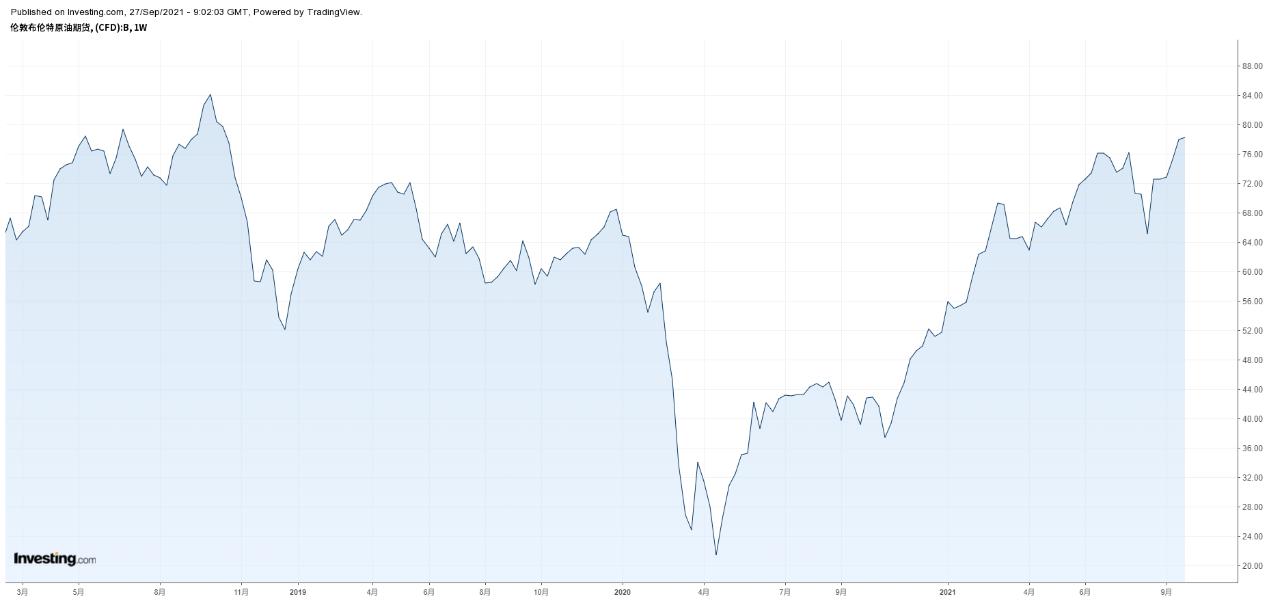 布伦特原油周线图,来源:Investing.com