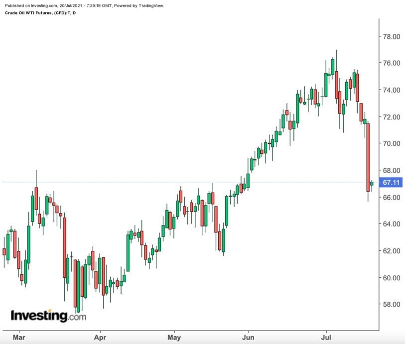 WTI原油日线图,来源:Investing.com