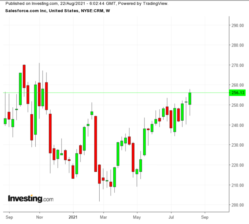CRM周线图,来源:Investing.com