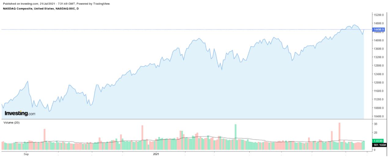 纳斯达克综合指数日线图,来源Investing.com