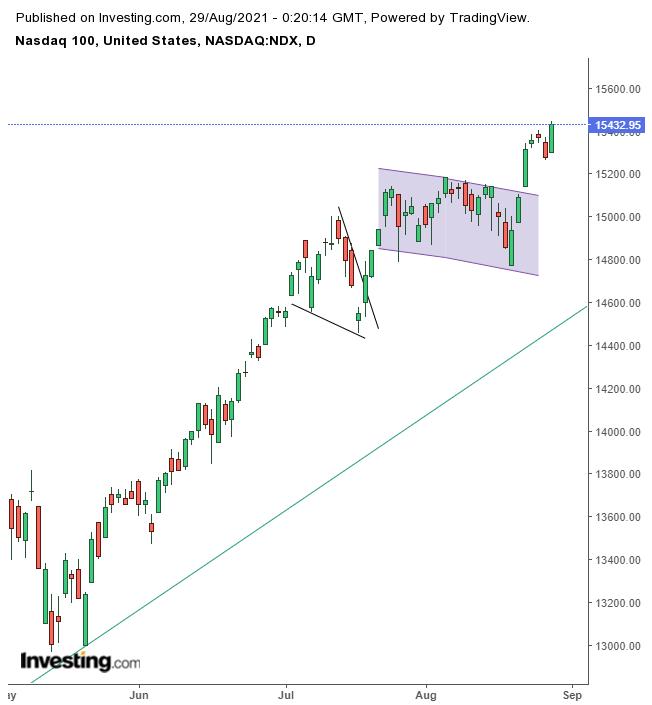 纳斯达克100指数日线图,来源:Investing.com