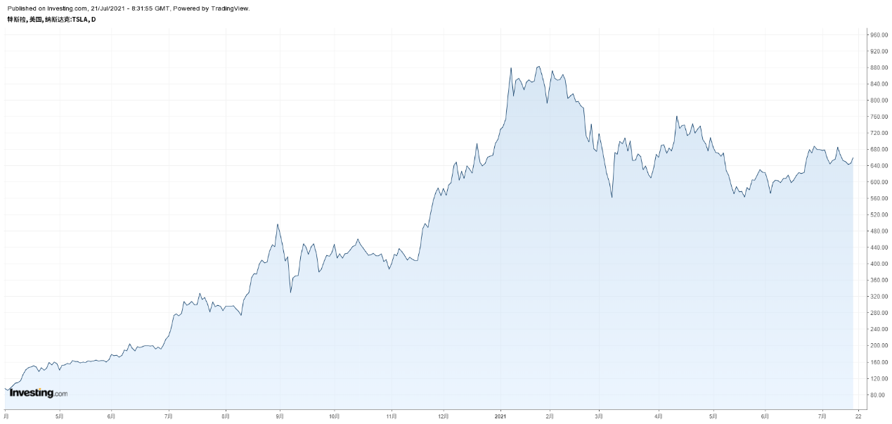 Tesla daily chart, source: Investing.com