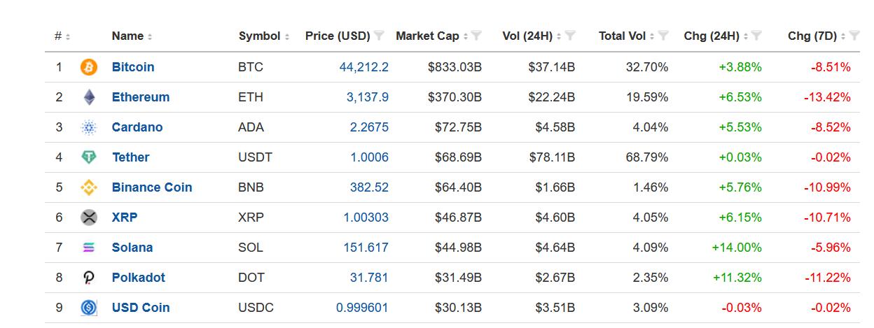 九大加密货币,来源:Investing.com