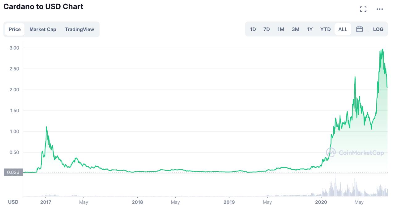 Cardano價格走勢圖,來源:CoinMarketCap