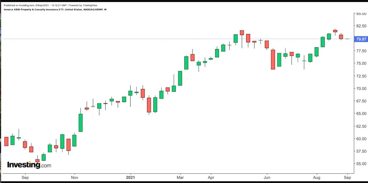 KBWP 周线图,来源:Investing.com