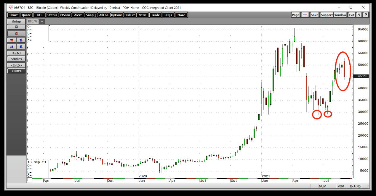比特幣周線圖,來源:Investing.com