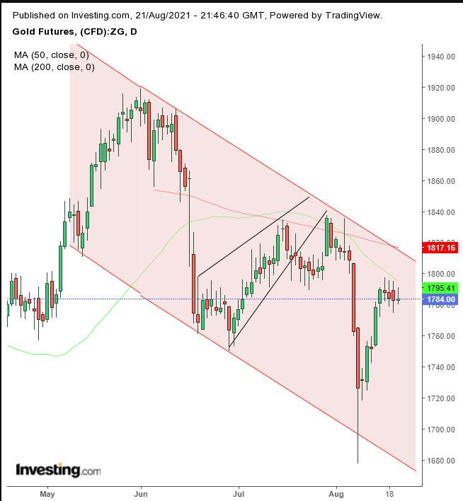 黄金期货日线图,来源:Investing.com