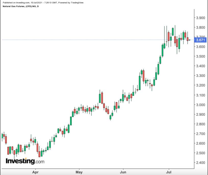 美国天然气价格日线图,来源:英为财情Investing.com