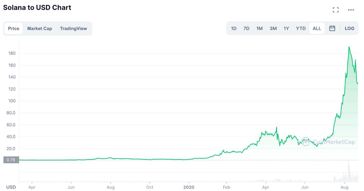 Solana價格走勢圖,來源:CoinMarketCap
