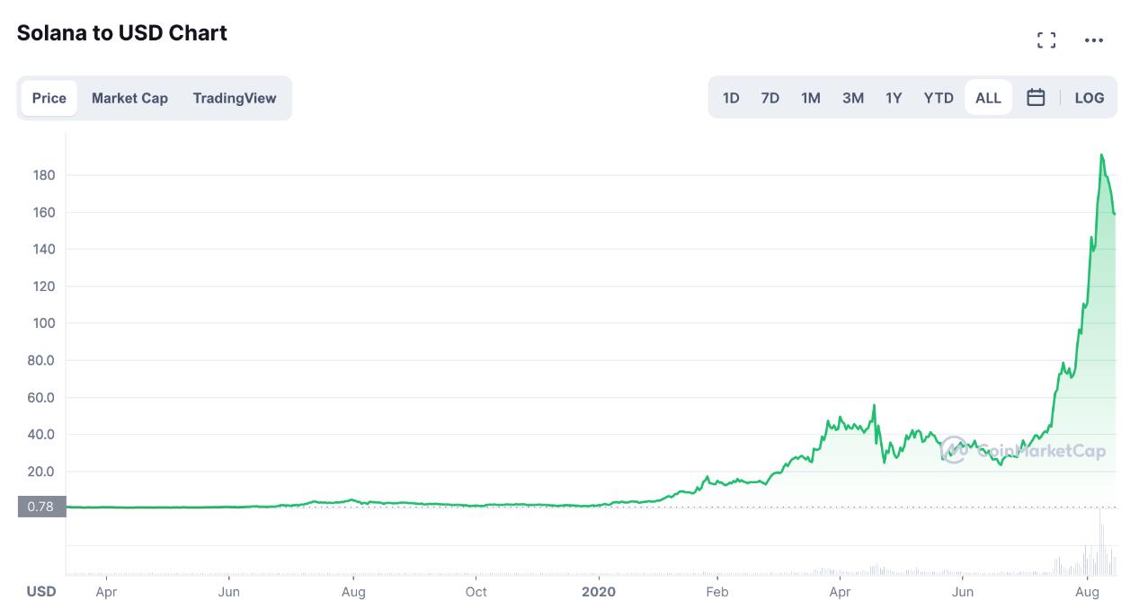 SOL日线图,来源:CoinMarketCap