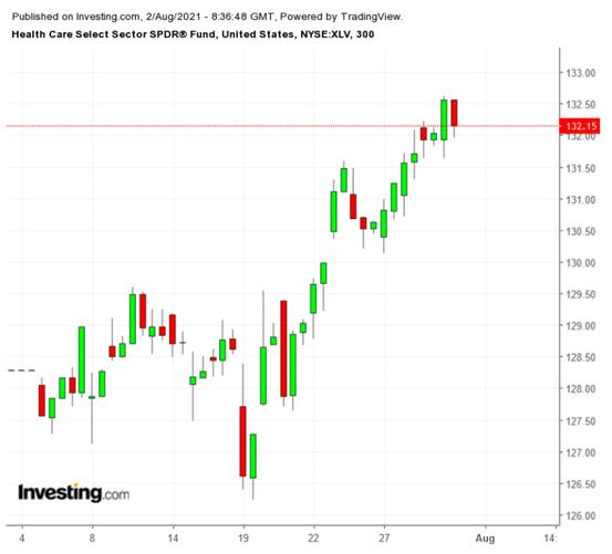 XLV 300分钟图,来源:Investing.com