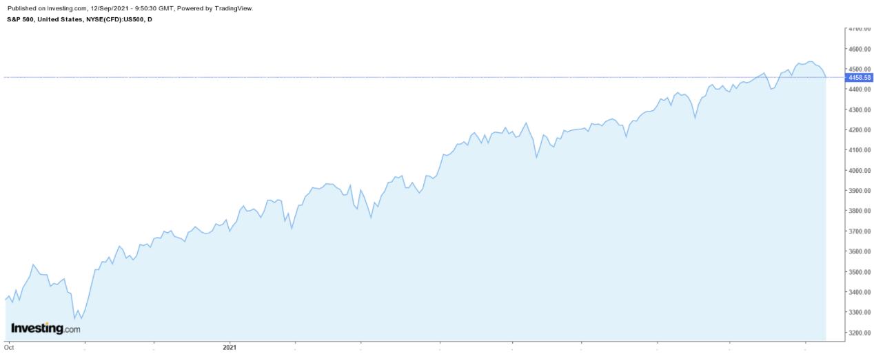 標普500日線圖,來源:Investing.com