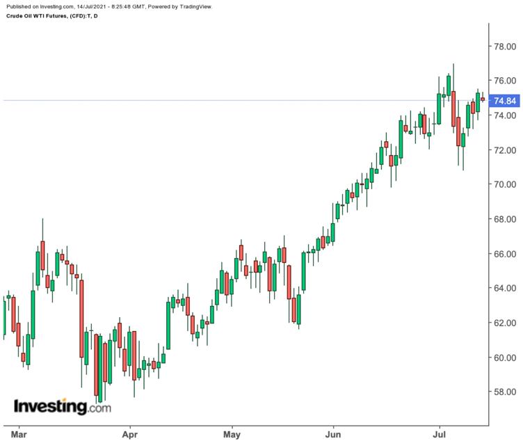 原油日线图,来源:Investing.com