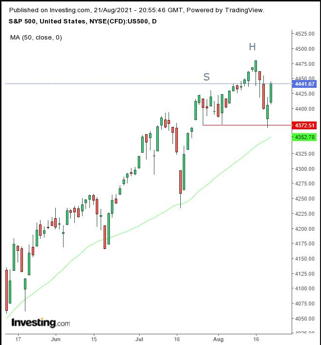 标普500指数日线图,来源:Investing.com