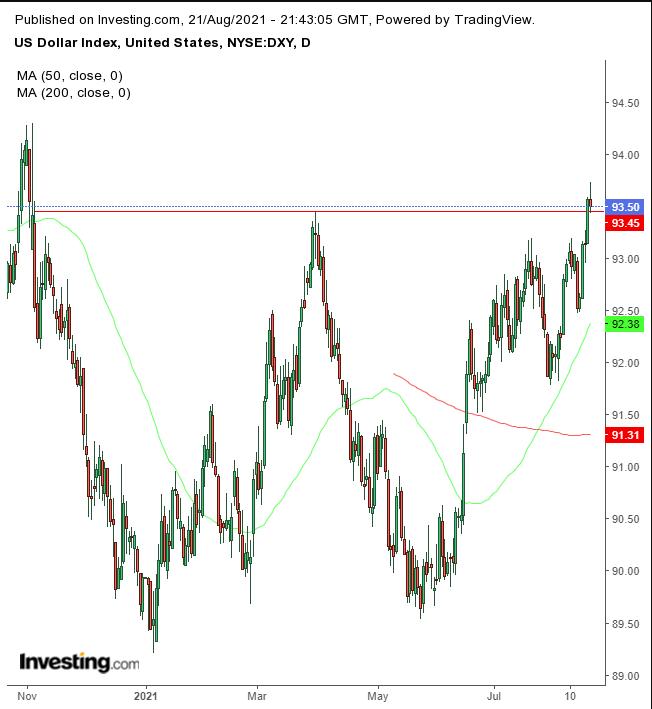 美元指数日线图,来源:Investing.com