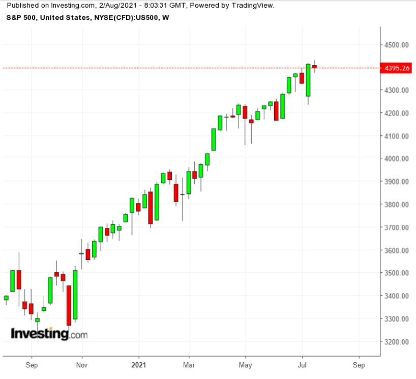 标普500指数周线,来源:Investing.com
