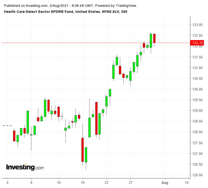 XLV 300分鐘圖,來源:Investing.com