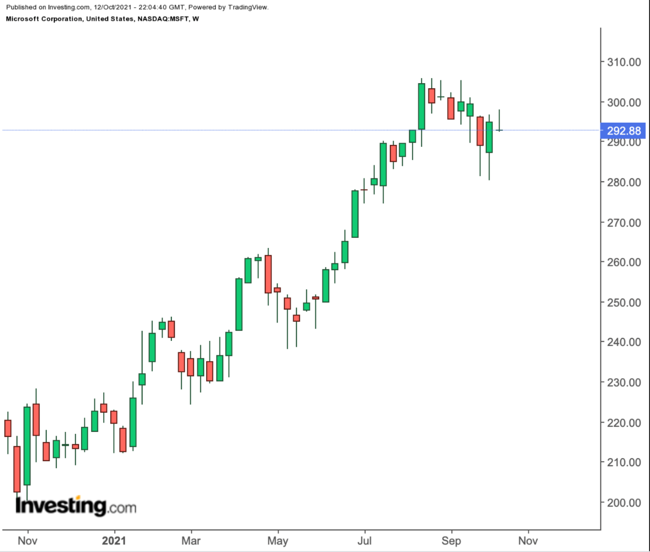 微软周线图,来源:Investing.com