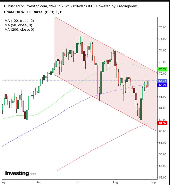 WTI原油期货日线图,来源:Investing.com
