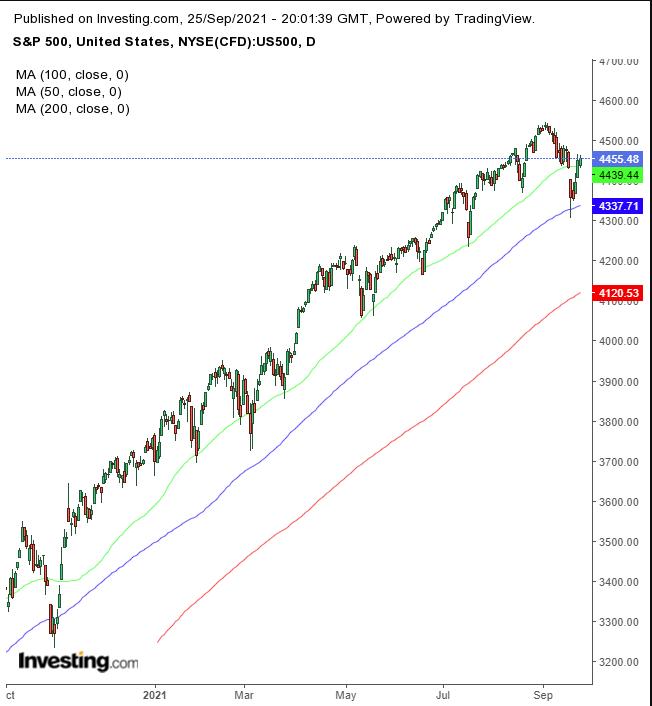 SPX日線圖,來源:Investing.com