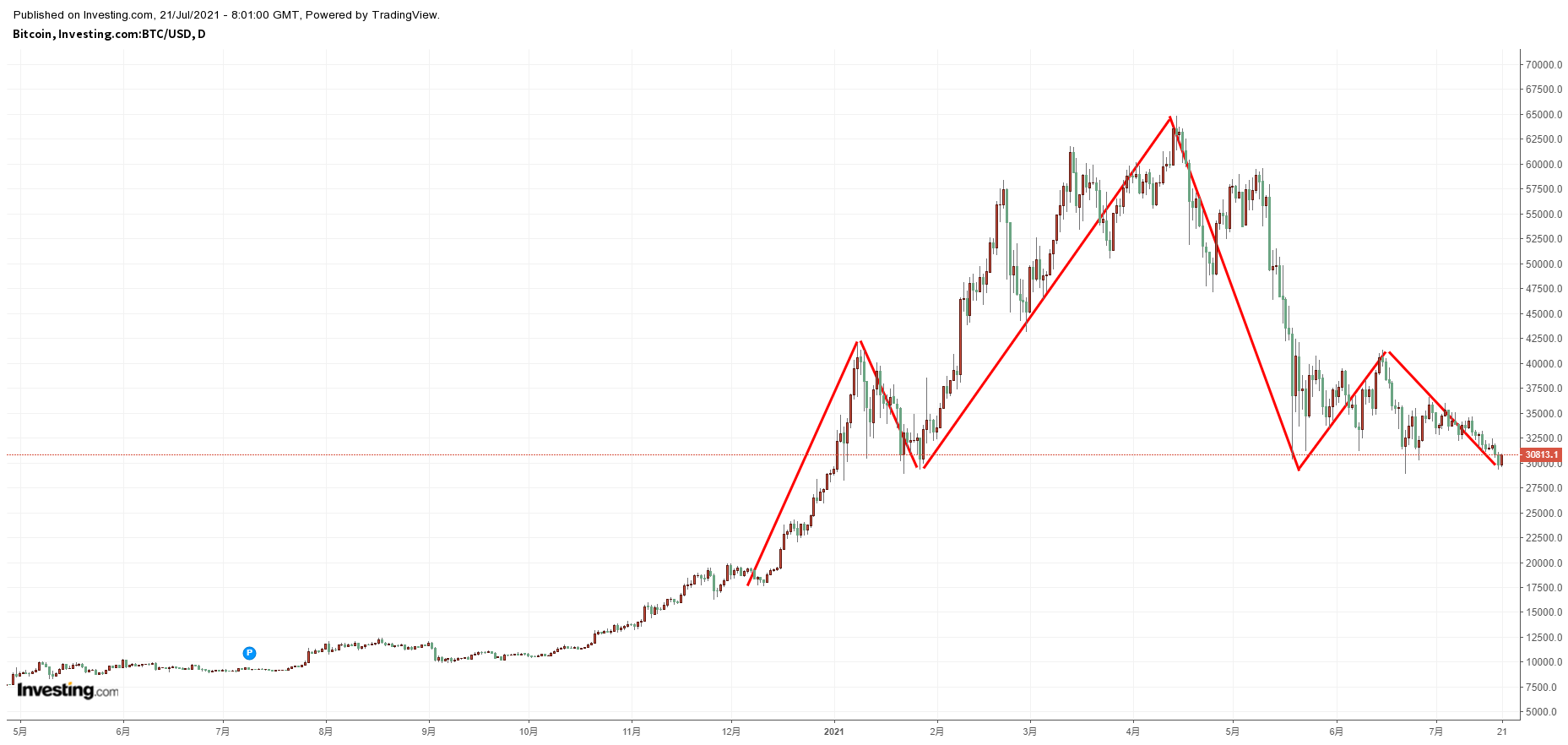 Bitcoin daily chart, source: Investing.com
