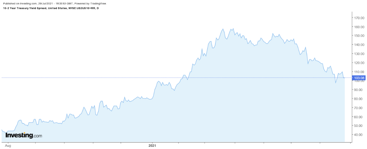 美国十年期与两年期国债之间的利差,来源:英为财情Investing.com
