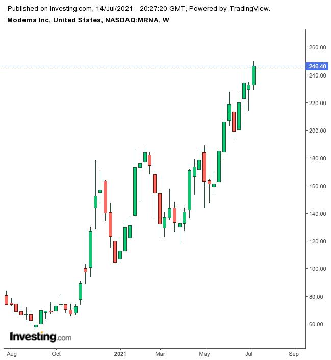 Moderna 周线图,来源Investing.com