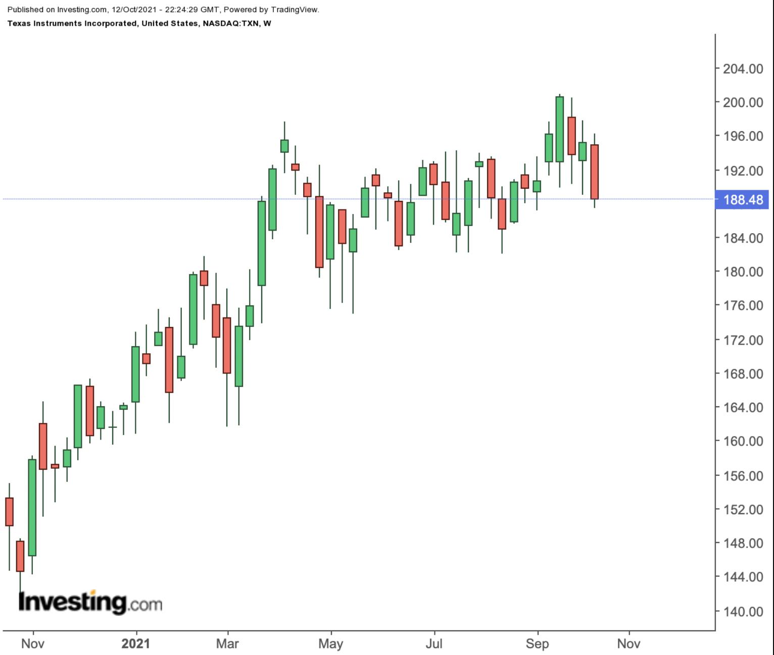 德州仪器周线图,来源:Investing.com