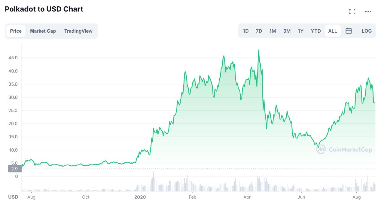 Polkadot價格走勢圖,來源:CoinMarketCap