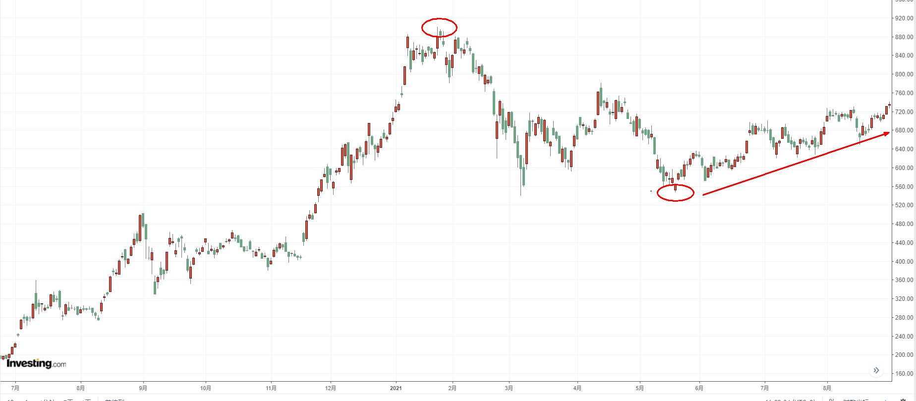 特斯拉日线图,来源:Investing.com