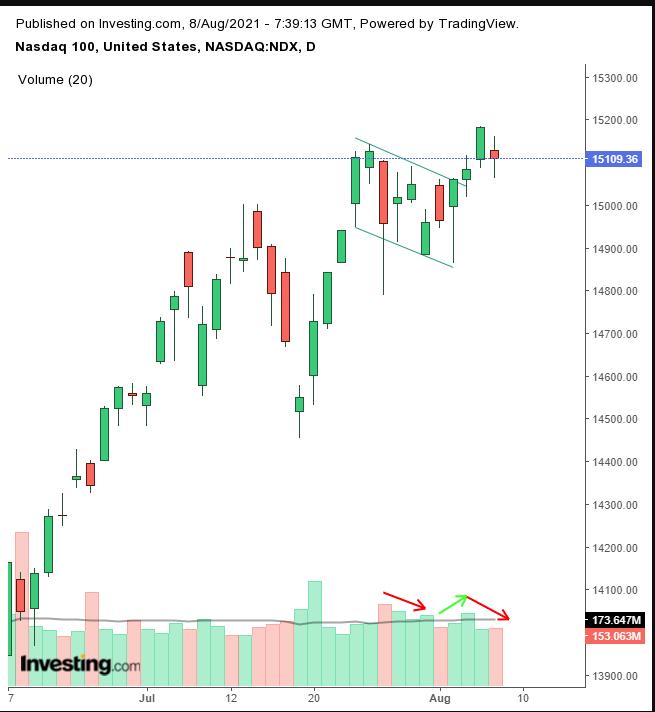 纳斯达克指数日线图,来源:Investing.com
