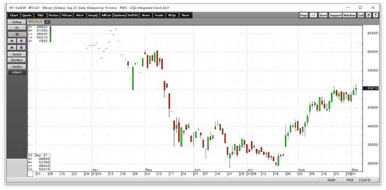 比特币期货日线图,来源:CQG