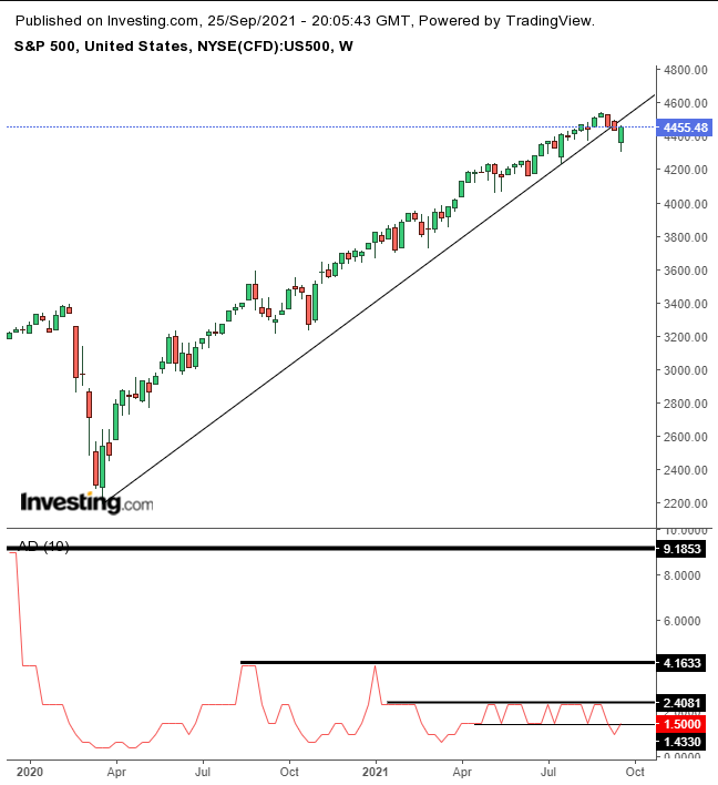 SPX周線圖,來源:Investing.com