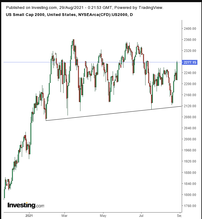 罗素2000指数日线图,来源:Investing.com