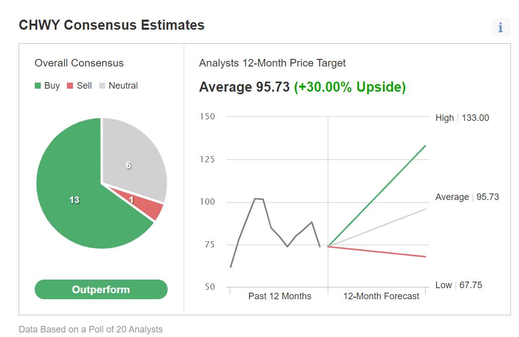 CHWY评级,来源:Investing.com