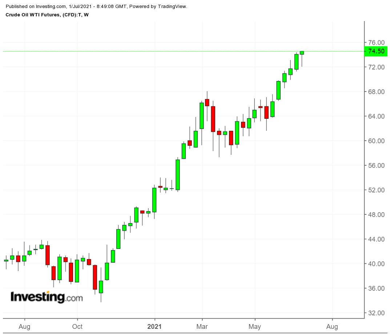WTI 周線,來源:Investing.com