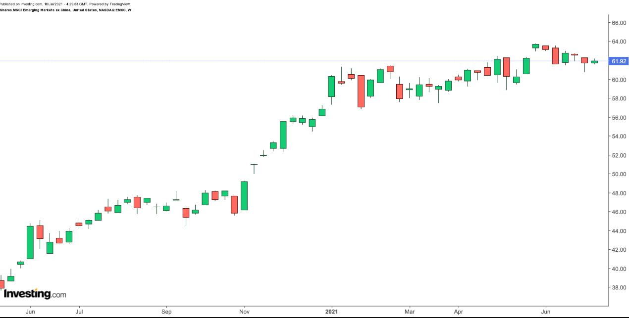 EMXC 周线,来源:Investing.com