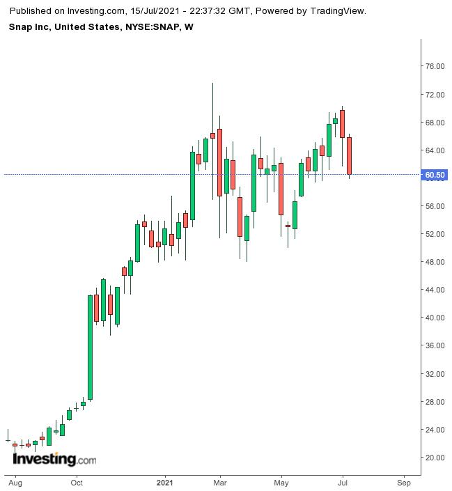 Snap股价走势图,来源:英为财情Investing.com