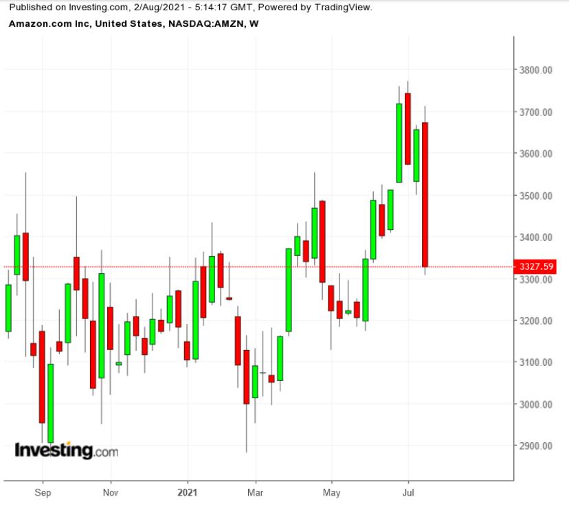 亞馬遜股價周線圖,來源:Investing.com