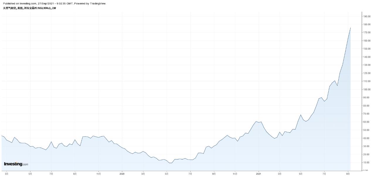 天然气周线图,来源:Investing.com