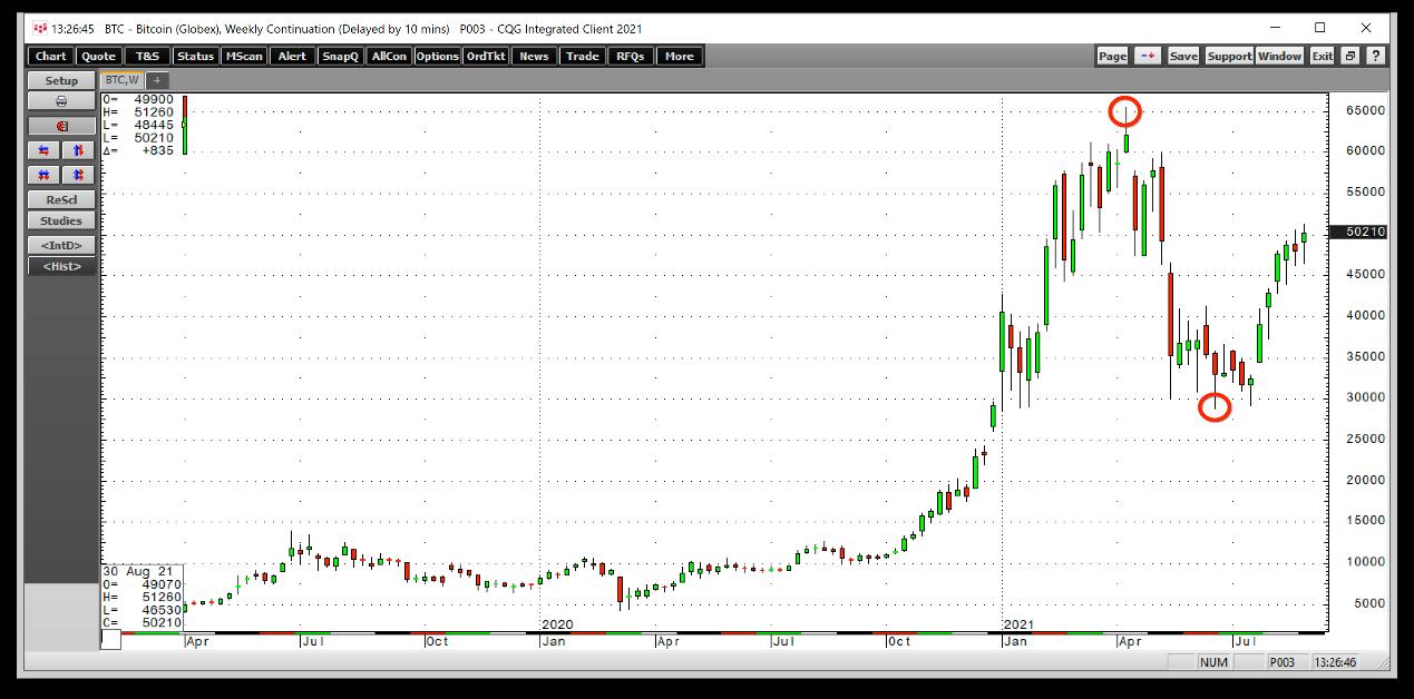 BTC/USD周线图,来源:CQG