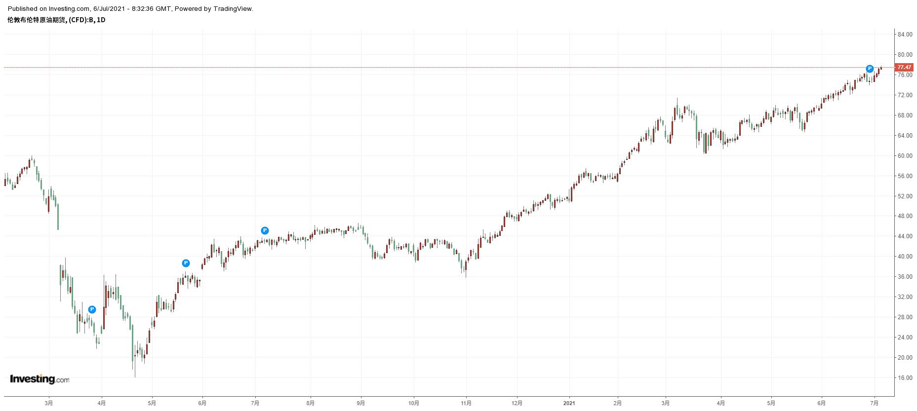布伦特原油日线,来源Investing.com