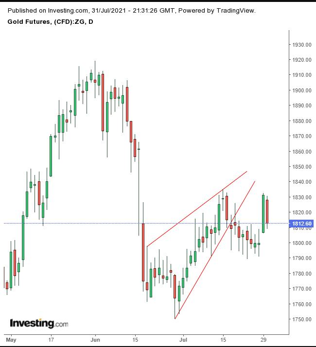 黃金日線圖,來源:Investing.com