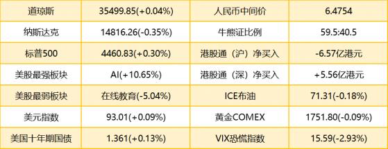 智通港股早知道 | (8月13日)中国移动(00941)今年规划5G资本开支1100亿元,李宁(02331)上半年权益持有人应占利润同比增长187%