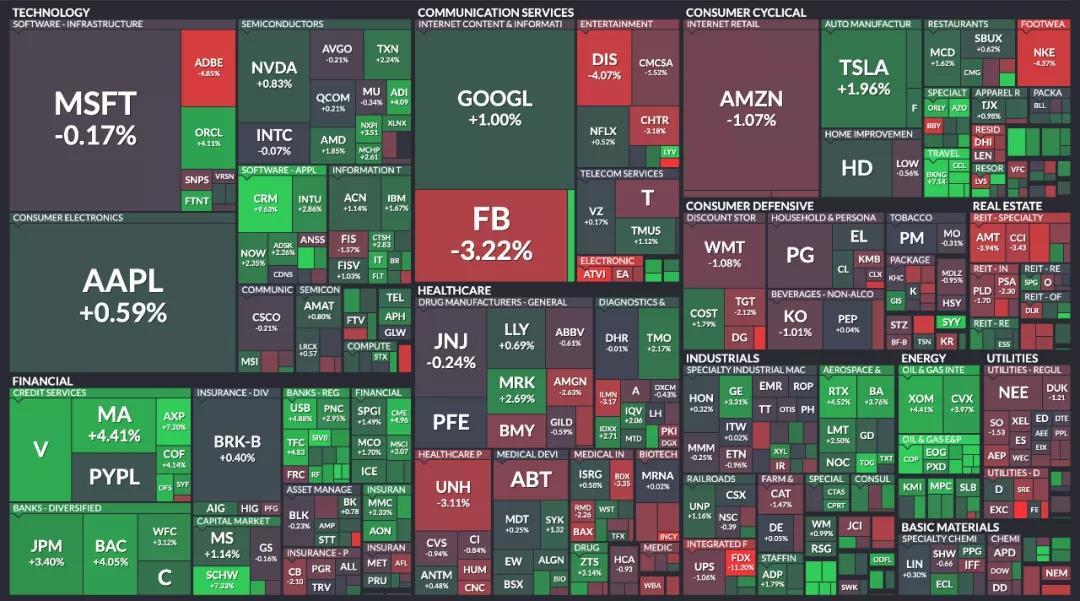 标普500成分股本周的表现