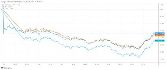 美股收盘:三大股指齐创数月来最大单日跌幅 尾盘拉升引发止跌期望
