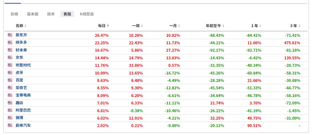 (部分中概股行情表现,来自英为财情Investing.com)