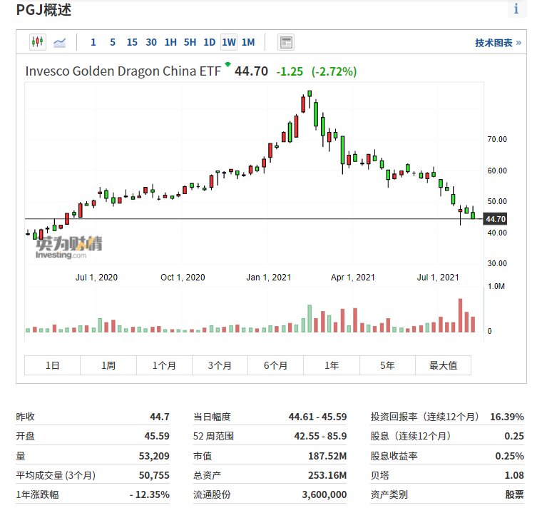 (PGJ周线图来自英为财情Investing.com)