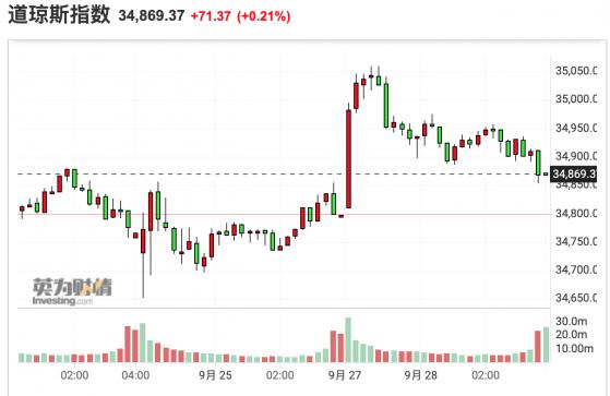 美股收盘:三大股指涨跌互现 热门中概股普遍上涨